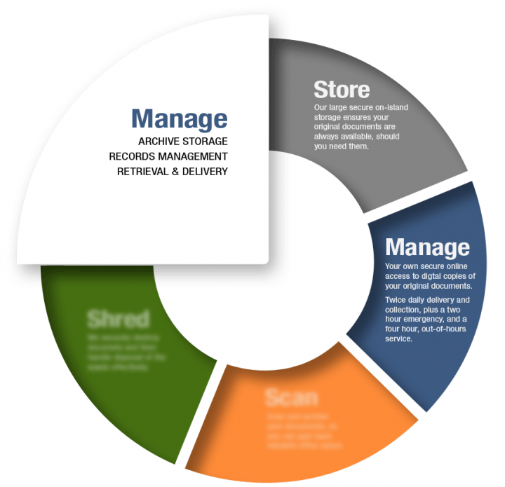 Circle-Diagram-manage.png